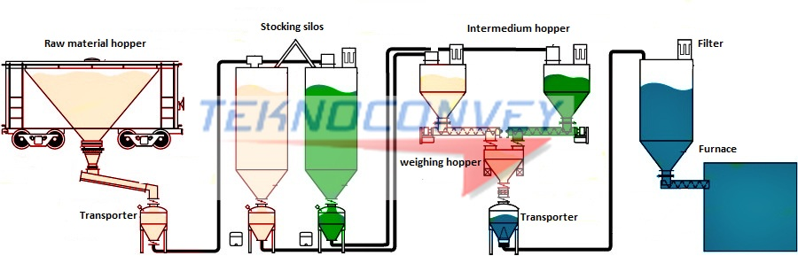 pneumatic conveying thesis